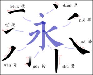 estructura-caracter-chino-yong