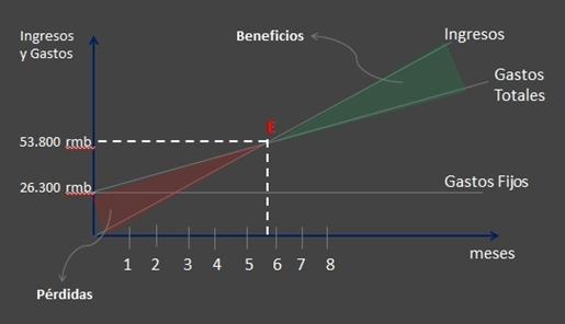 punto-equilibrio-salario