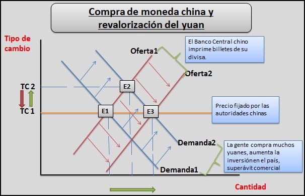 tipo-de-cambio-del-yuan-chino-1