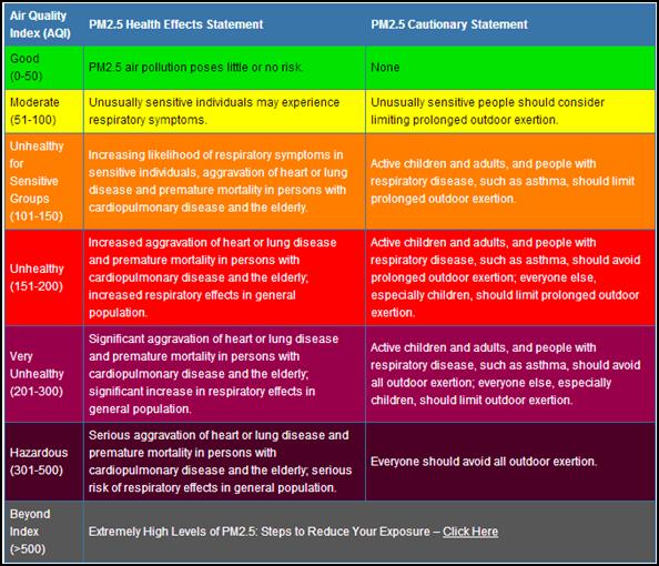 Tabla-medicion-contaminacion-aire