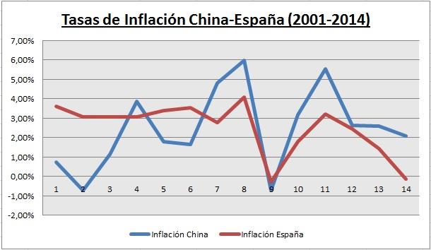 Tasa-inflacion-china-espana