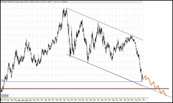 analisis-divisas-euro-dolar-futuro