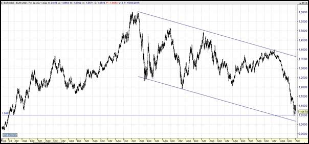 analisis-divisas-euro-dolar