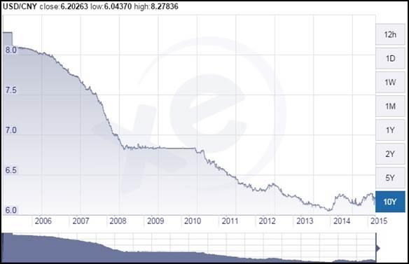 cambio-divisa-dolar-yuan