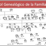 El complejo árbol genealógico de la familia china