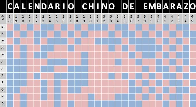 Calendario Chino De Embarazo 2019 Original Como Funciona.Como Calcular El Calendario Chino De Embarazo