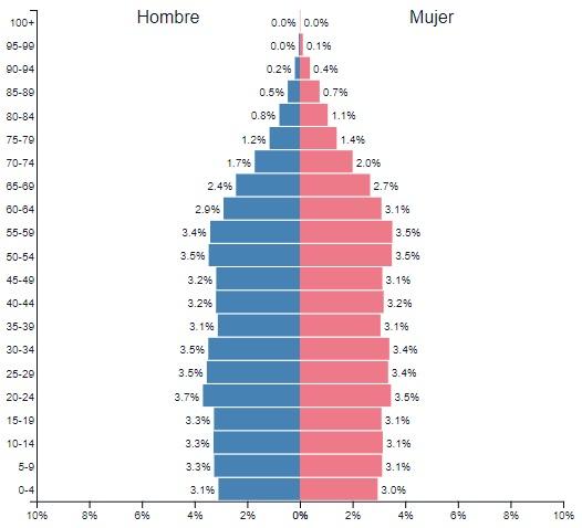 piramide poblacion usa 2017