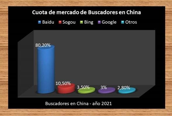 Cuota mercado buscadores en china 2021